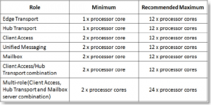 Exchange2010_Cores
